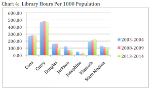 Library Hours per 1000 Population